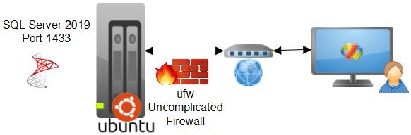 Microsoft SQL Server 2019 on Linux Ubuntu 18 04