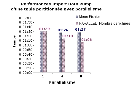 Oracle 10g, transfert de données en masse avec export et