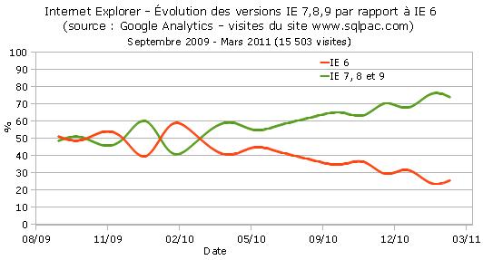 Evolution IE 6 par rapport IE 7,8 et 9